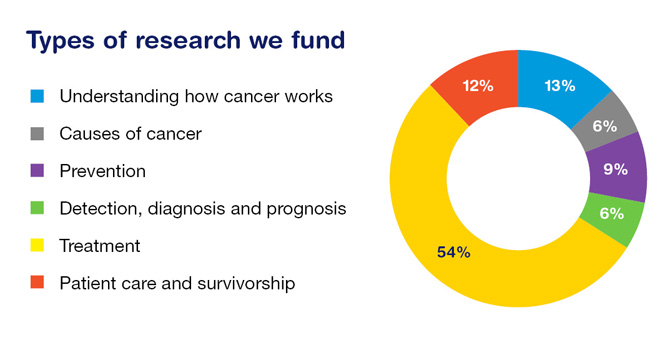 Areas of cancer research Cancer Council WA is funding this year